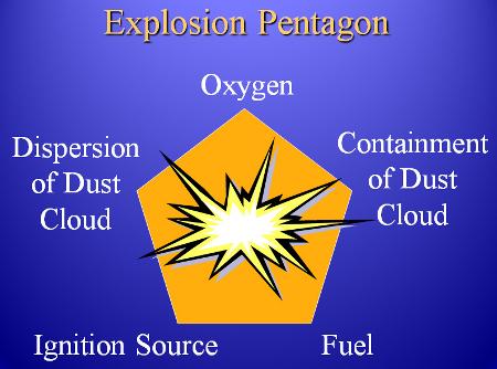 Explosion Pentagon